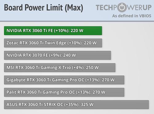 BIOS Power Limit Manual Adjustment Range