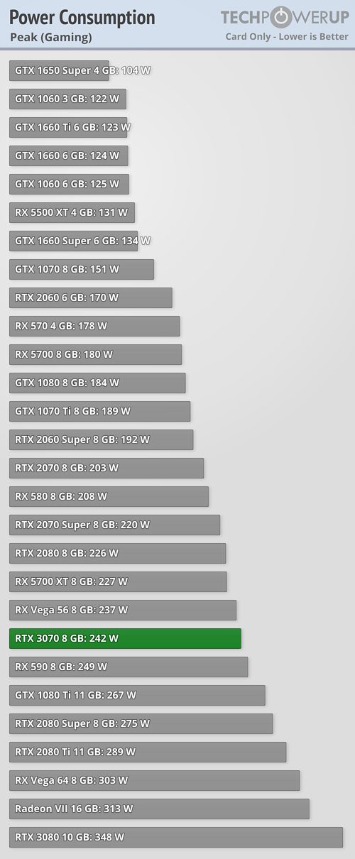 Graphics Card only Power Draw Peak