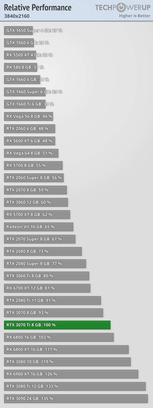 https://tpucdn.com/review/nvidia-geforce-rtx-3070-ti-founders-edition/images/relative-performance_3840-2160.png
