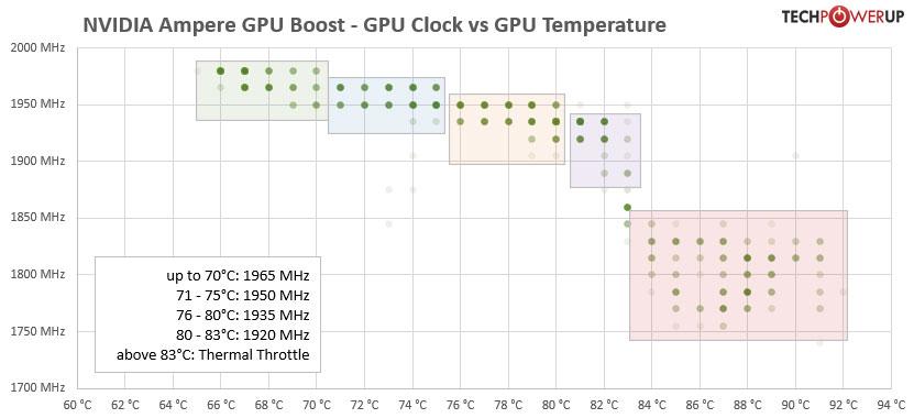 https://tpucdn.com/review/nvidia-geforce-rtx-3080-founders-edition/images/gpu-clock-boost-vs-temperature.jpg