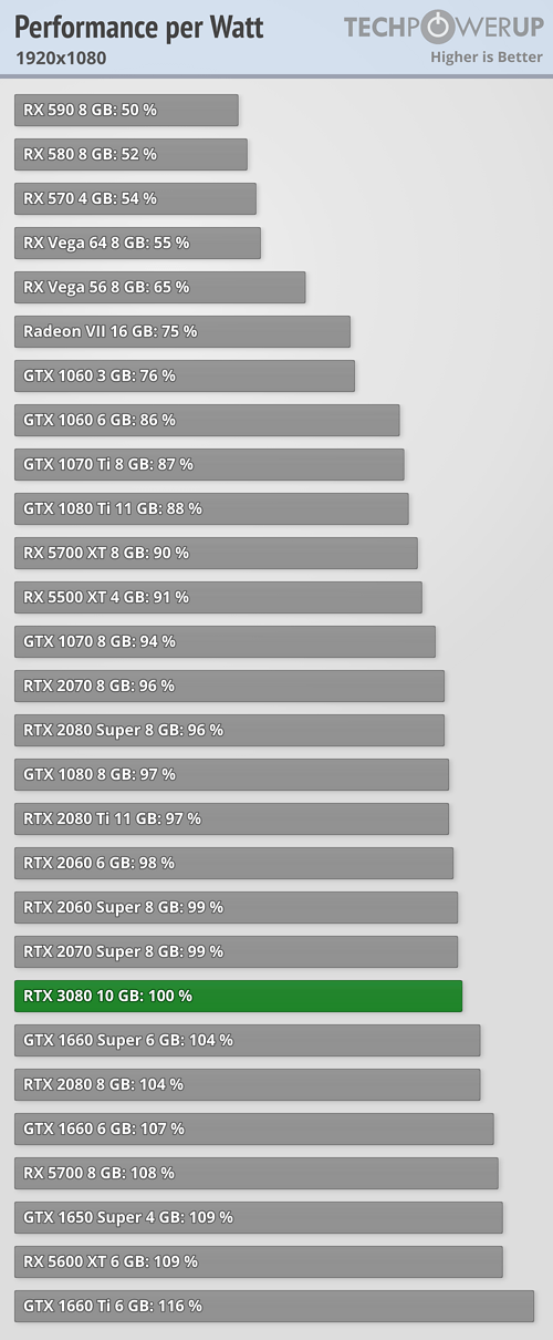Performance per Watt FPS 1920x1080
