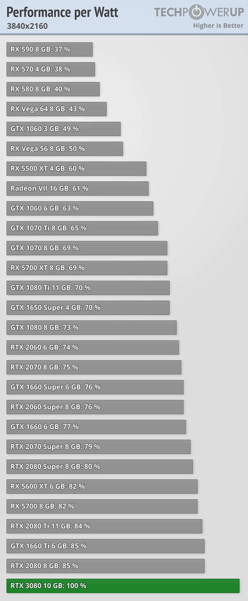 Performance per Watt FPS 3840x2160