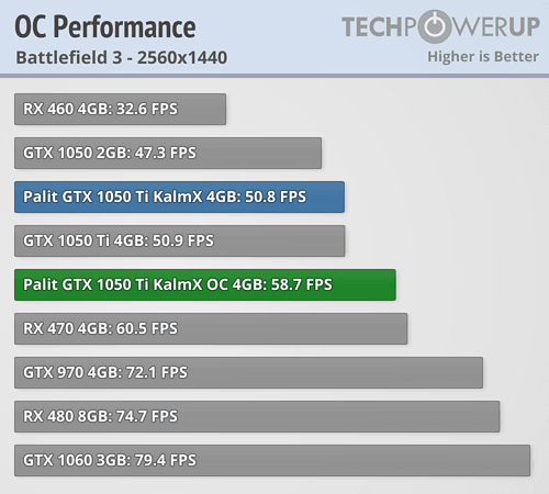 Palit GTX 1050 Ti KalmX 4 GB Review | TechPowerUp