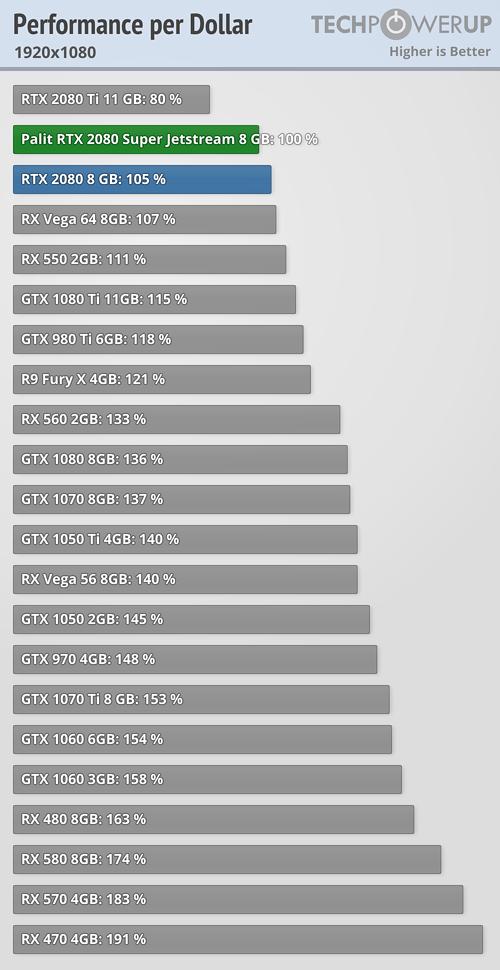 Palit GeForce RTX 2080 Super Jetstream 8 GB Review | TechPowerUp