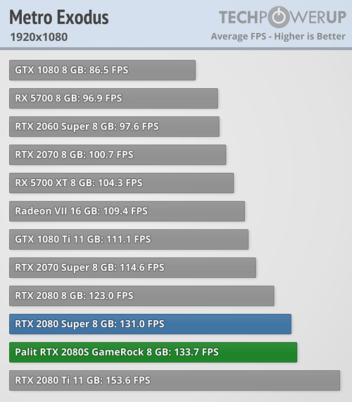Palit GeForce RTX 2080 Super White GameRock Premium Review   TechPowerUp