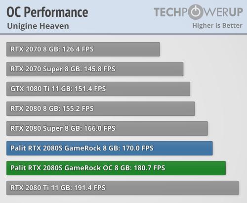 Palit GeForce RTX 2080 Super White GameRock Premium Review | TechPowerUp