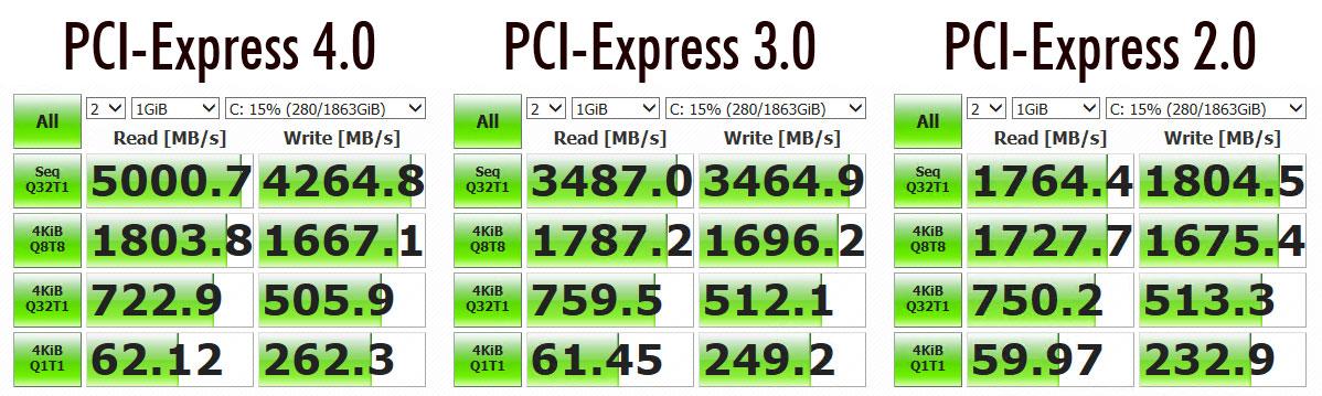 PCI-Express 4 0 NVMe SSD Performance on Ryzen 3000 & X570