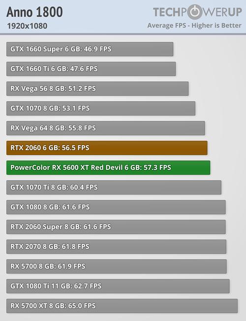 Anno 1800 FPS 1920x1080