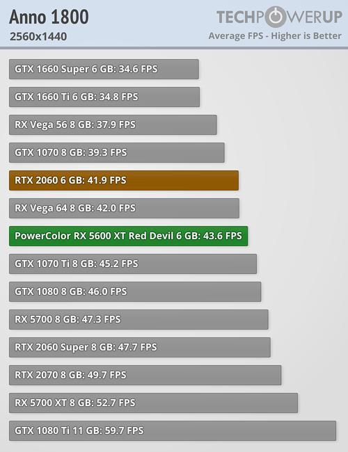 Anno 1800 FPS 2560x1440