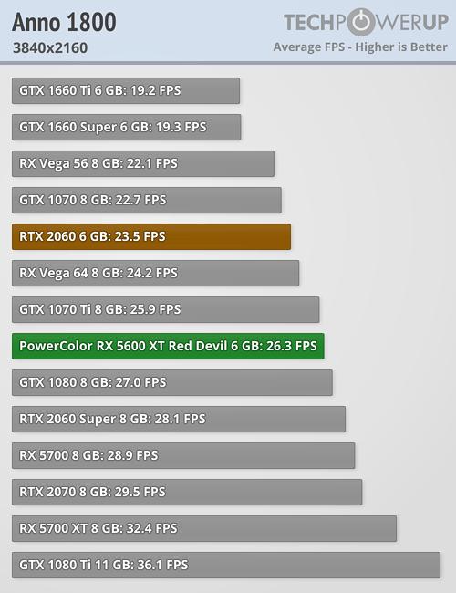 Anno 1800 FPS 3840x2160