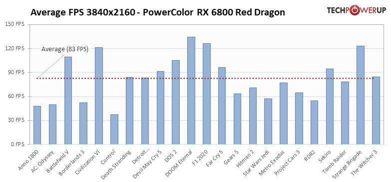 Average per-Game FPS FPS 3840x2160