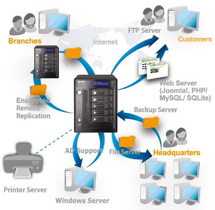 QNAP TS-509 Pro Review | TechPowerUp
