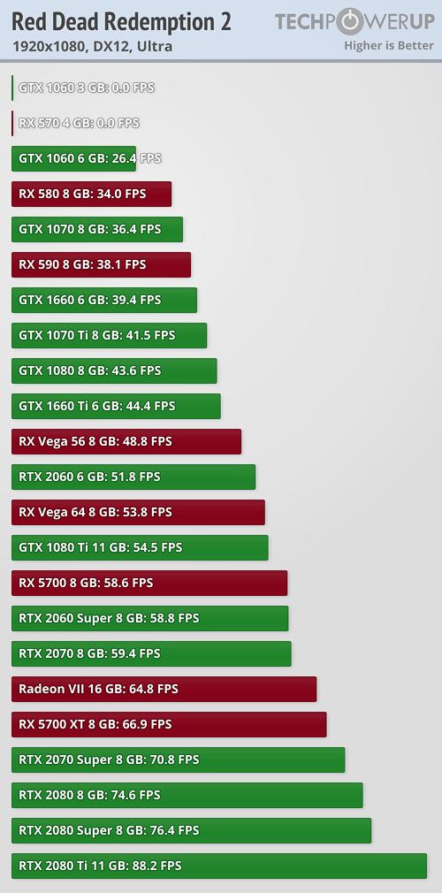 Así rinde Red Dead Redemption 2 en las principales tarjetas gráficas del mercado