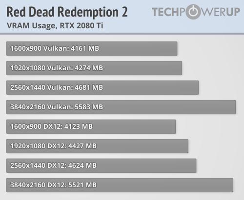 Red Dead Redemption 2 Benchmark Test & Performance Analysis | TechPowerUp