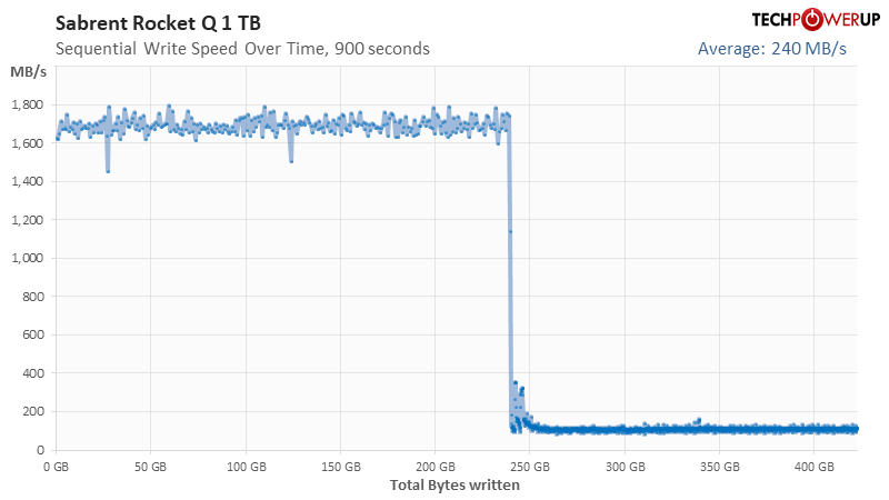 Sustained Write Performance SLC Cache