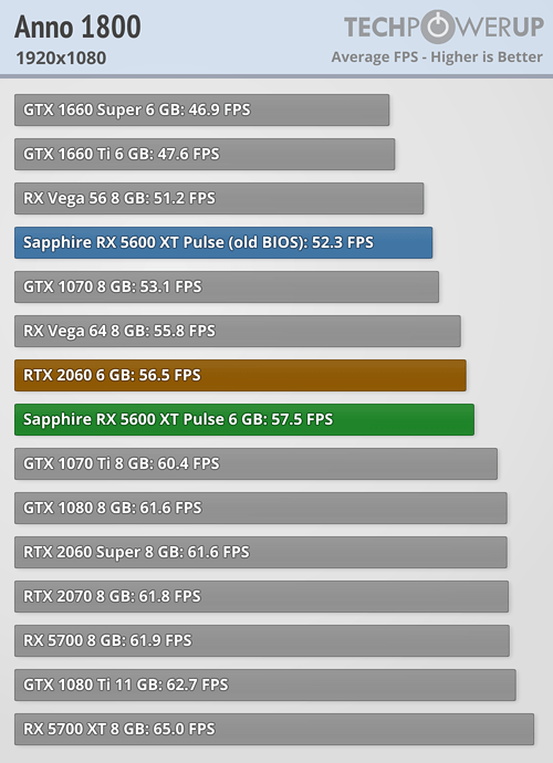 Analizan el rendimiento de la Radeon RX 5600XT Pulse ¿Puede con la RTX 2060? 2