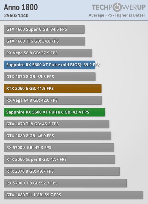 Analizan el rendimiento de la Radeon RX 5600XT Pulse ¿Puede con la RTX 2060? 3
