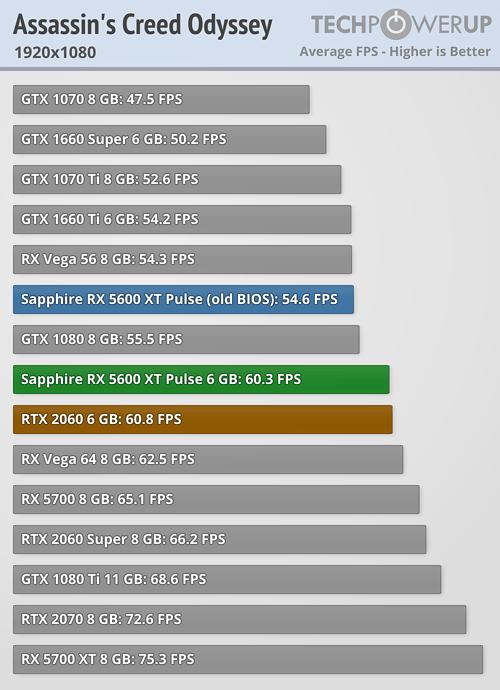 Analizan el rendimiento de la Radeon RX 5600XT Pulse ¿Puede con la RTX 2060? 4