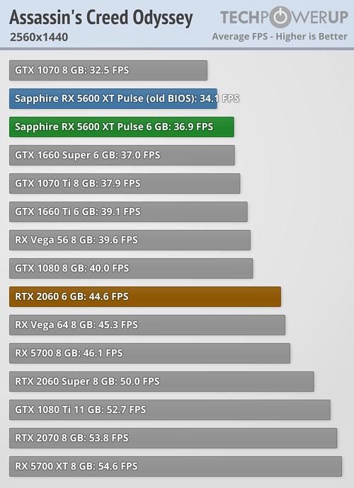 Analizan el rendimiento de la Radeon RX 5600XT Pulse ¿Puede con la RTX 2060? 5