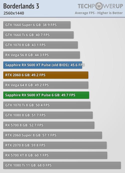 Borderlands 3 FPS 2560x1440
