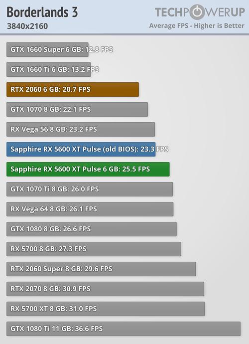 Borderlands 3 FPS 3840x2160