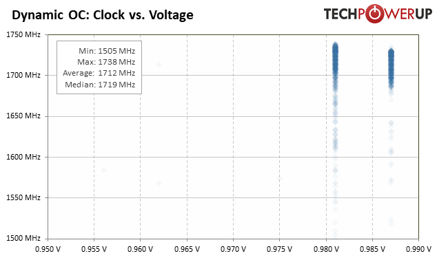 GPU Frequency and Voltage Analysis