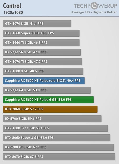 Analizan el rendimiento de la Radeon RX 5600XT Pulse ¿Puede con la RTX 2060? 6