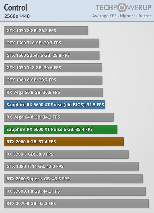 Analizan el rendimiento de la Radeon RX 5600XT Pulse ¿Puede con la RTX 2060? 7