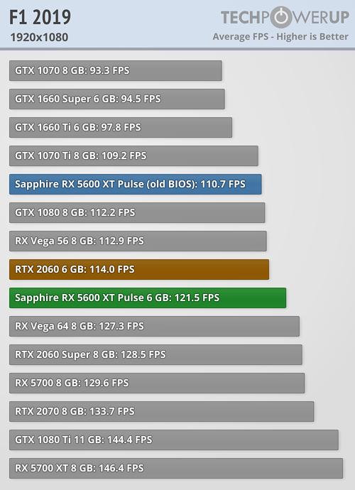 F1 2019 FPS 1920x1080