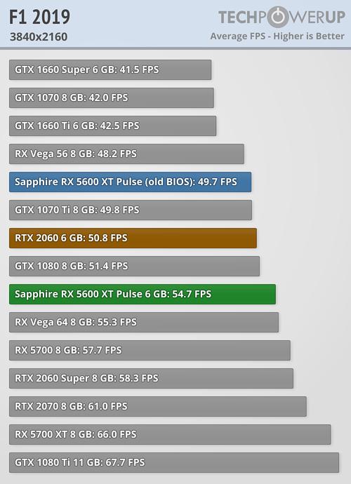 F1 2019 FPS 3840x2160
