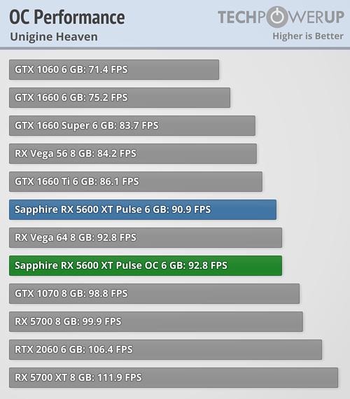 Overclocked Performance Unigine Heaven