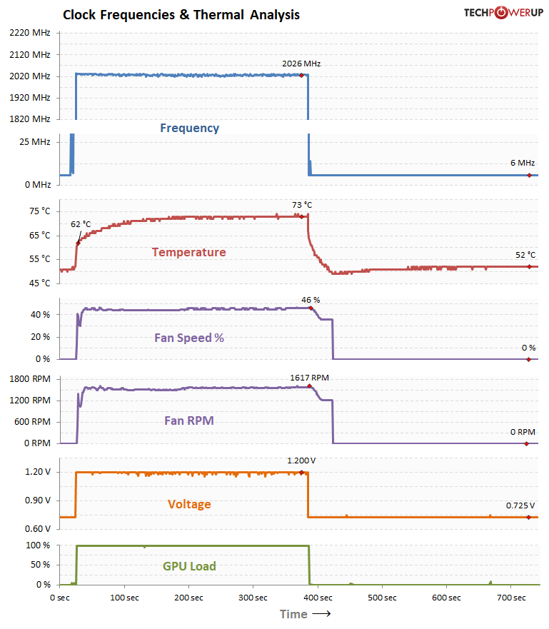 GPU Clock, Voltage Temperature, Fan Speed over Time