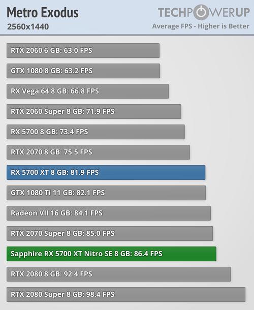 ¿Realmente GPU Navi 10 de consolas puede compararse con una GeForce RTX 2080? 3