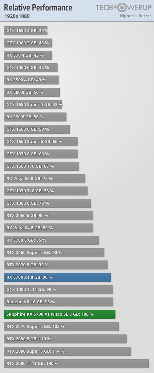 Relative Performance 1920x1080