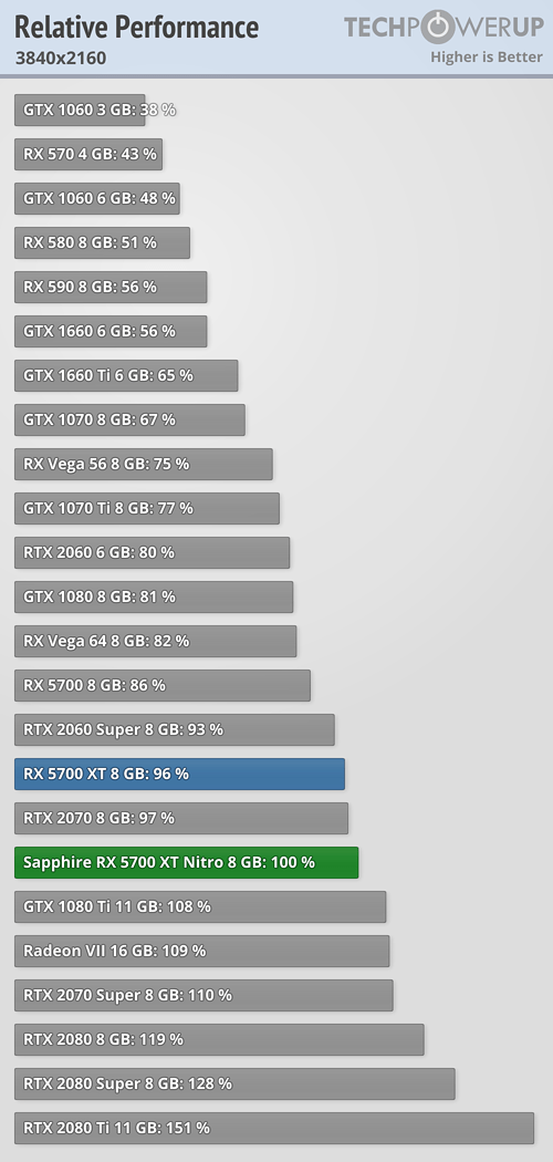 Relative Performance 3840x2160