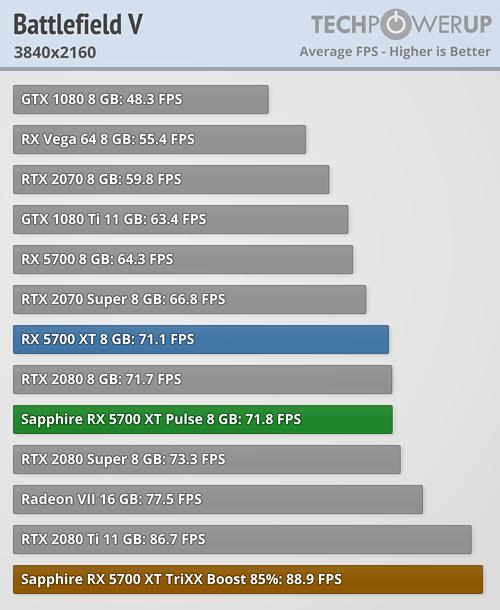 Sapphire Radeon RX 5700 XT Pulse Review   TechPowerUp