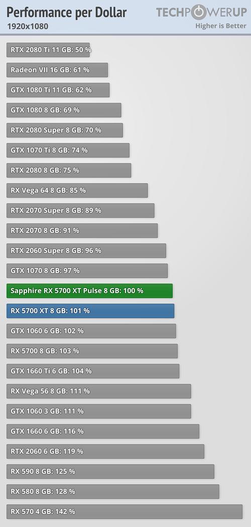 Performance per Dollar FPS 1920x1080