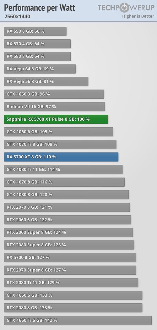Performance per Watt FPS 2560x1440