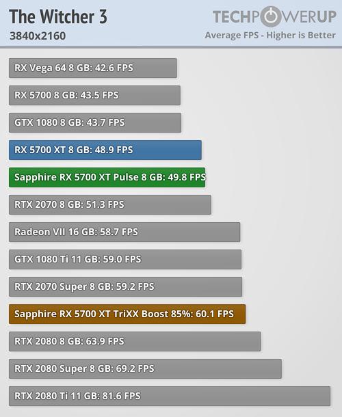 Gtx 1080 Rainbow Six Siege 1440p