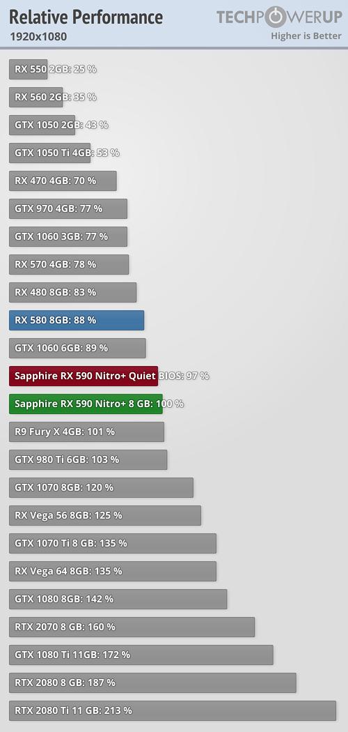 RX 570 vs GTX 1660? - Graphics Cards - Linus Tech Tips