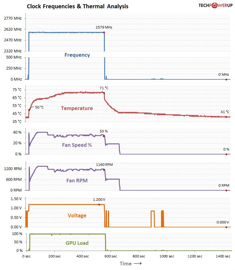 Second BIOS GPU Clock, Voltage Temperature, Fan Speed over Time