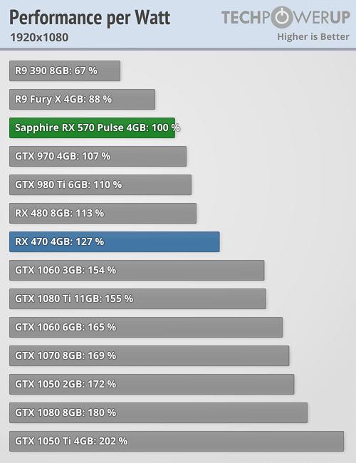 Sapphire Radeon RX 570 Pulse 4 GB Review | TechPowerUp