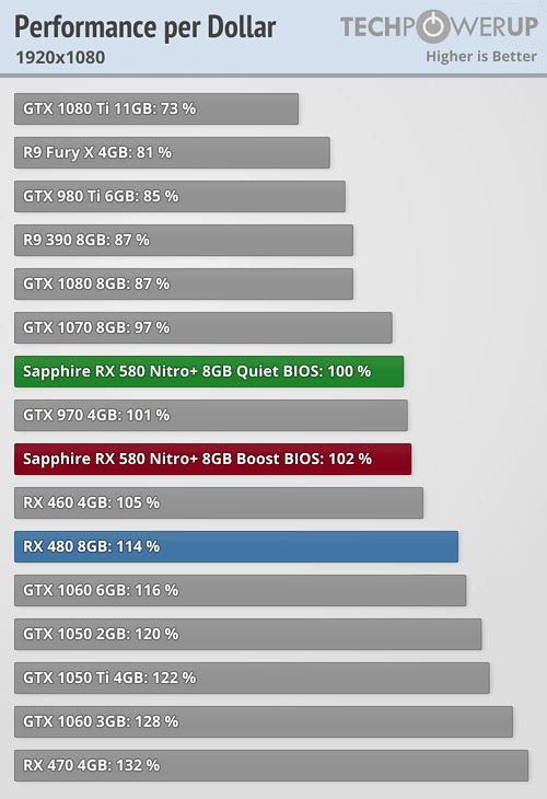 Rx 580 vs 5700