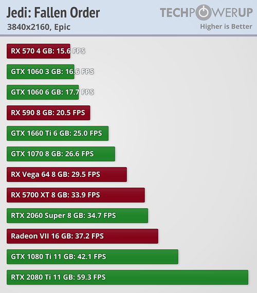 https://tpucdn.com/review/star-wars-jedi-fallen-order-benchmark-test-performance-analysis/images/performance-3840-2160.png