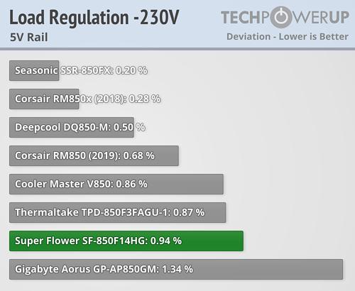 Super Flower Leadex III 850 W Review | TechPowerUp