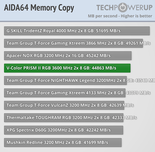 Обзор V-Color PRISM II RGB DDR4-3600 МГц CL18 2×8 ГБ-Результаты производительности Intel
