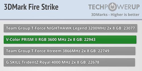 Обзор V-Color PRISM II RGB DDR4-3600 МГц CL18 2×8 ГБ- Результаты производительности AMD
