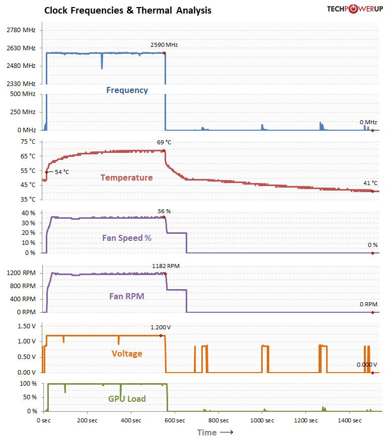 GPU Clock, Voltage Temperature, Fan Speed over Time