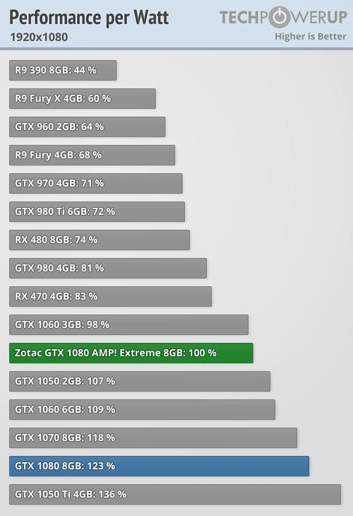 Zotac GTX 1080 AMP! Extreme 8 GB Review | TechPowerUp