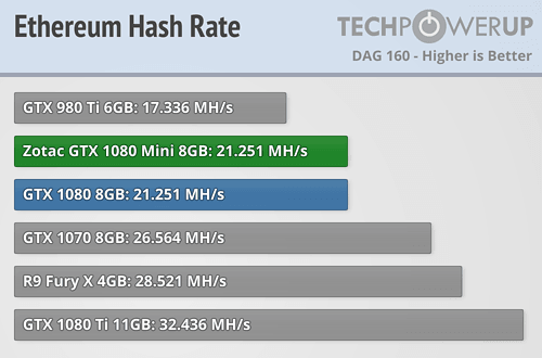 Zotac GeForce GTX 1080 Mini 8 GB Review   TechPowerUp